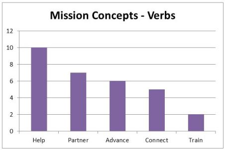 mission concepts - verbs