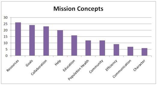 mission concepts